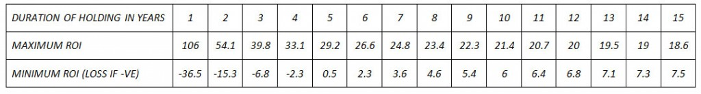 TheSensex_Table4